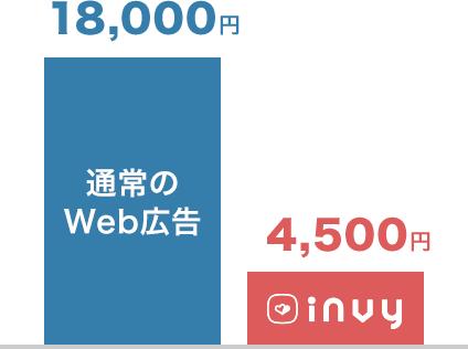 通常のWeb広告は18,000円。INVYなら4,500円。