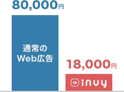 通常のWeb広告は80,000円。INVYなら18,000円。