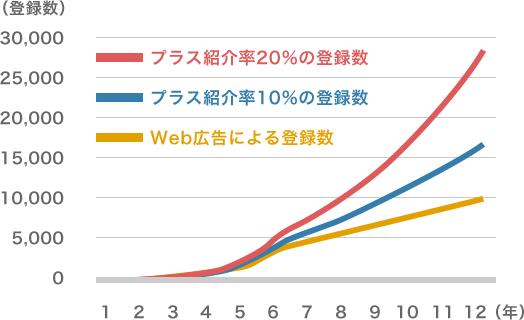 登録数の上昇比較のグラフ(プラス紹介率20%の登録数・プラス紹介率10%の登録数・Web広告による登録数)