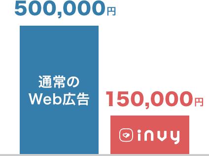 通常のWeb広告は500,000円。INVYなら150,000円。